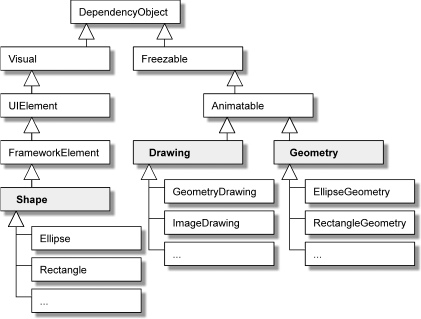UML Class Diagram for Shape, Drawing and Geometry