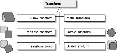 WPF Transform Classes