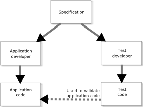 Parallel development of test and application code