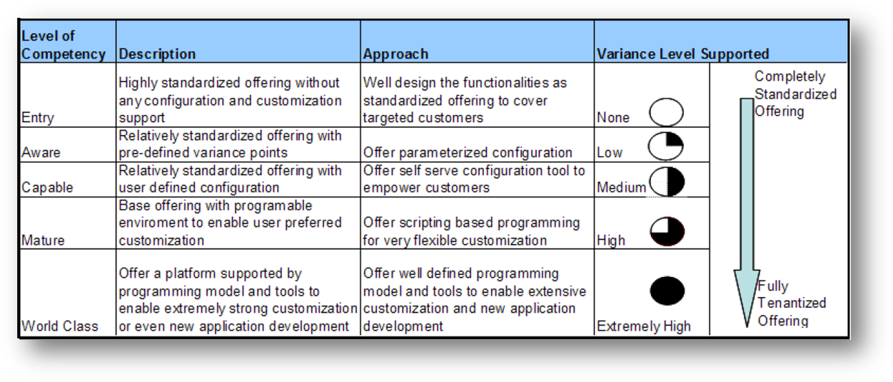 Configuration Competency Model