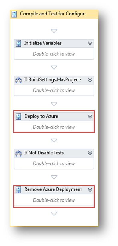 Workflow 4.0 deploy/undeploy from azure