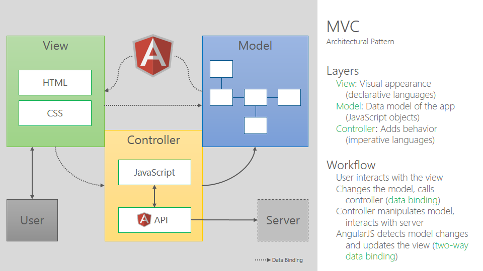 AngularJS with TypeScript and Windows Azure Mobile Services