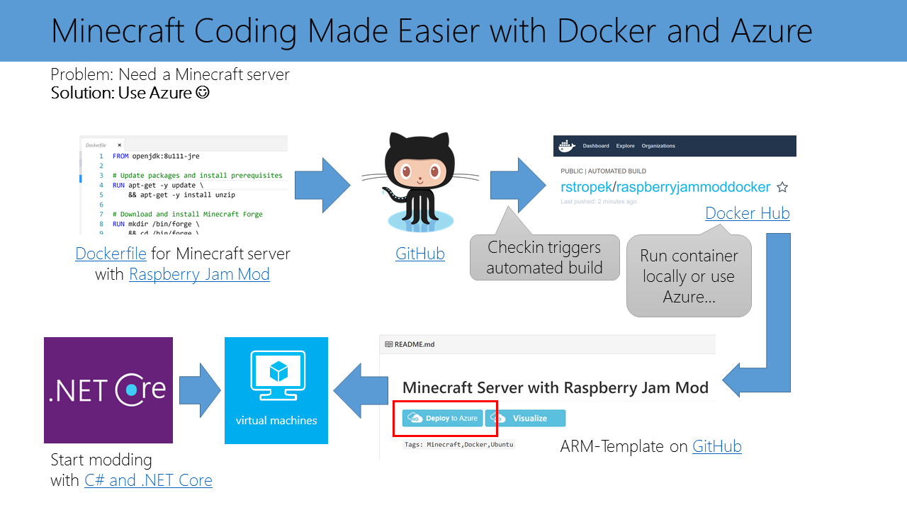 Minecraft Server with Docker and Azure